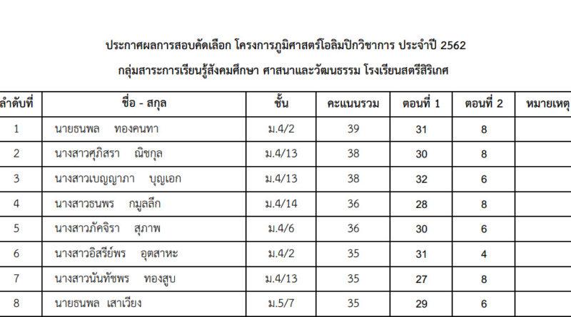 ประกาศผลการสอบคัดเลือก โครงการภูมิศาสตร์โอลิมปิกวิชาการ ประจำปี 2562